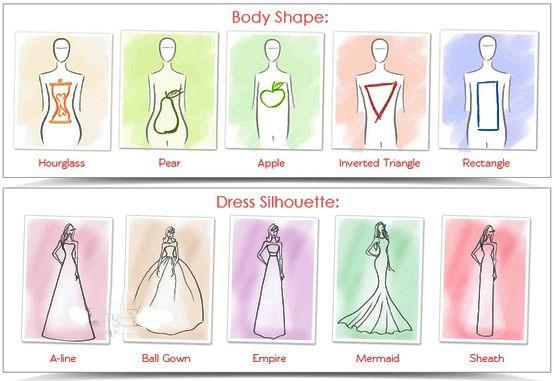 che tipo di abito indossare?